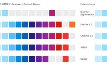 HTML5 le point sur les navigateurs