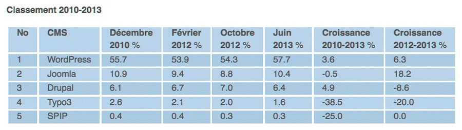 Croissance des parts de marchés des principaux CMS