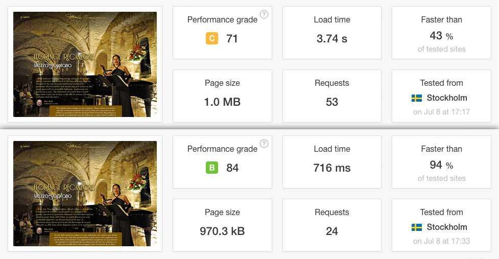 Différence test PingDom avant et après WP Rocket