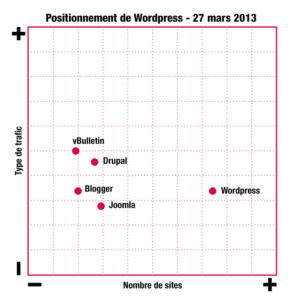 Positionnement de WordPress sur le marché des CMS