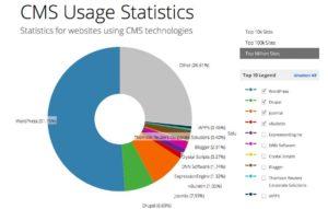 Marché des CMS pour les sites à 1 million de visites annuelles