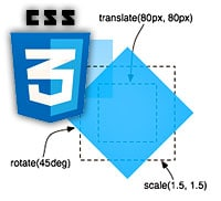 Transformer en 2D avec css3